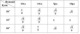 Співвідношення між сторонами й кутом прямокутного трикутника