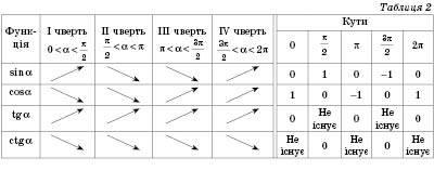 Тригонометричні функції числового аргументу