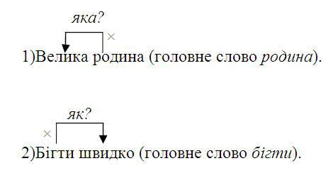 Словосполучення   Словосполучення і речення