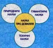 Структура сучасної екологи та її місце в системі наук