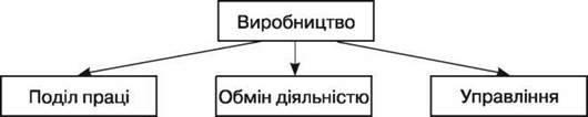 Організаційні форми виробництва