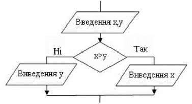 Цілий і логічний типи даних. Оператор розгалуження