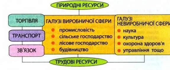 Господарство і національний господарський комплекс
