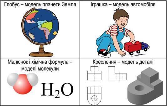 Поняття моделі