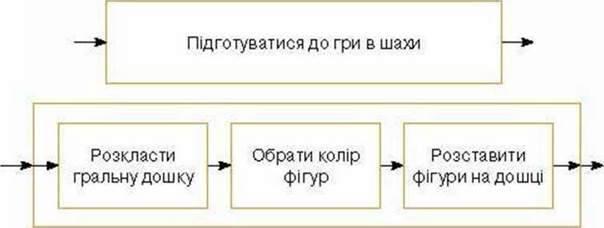 Алгоритм і його виконання