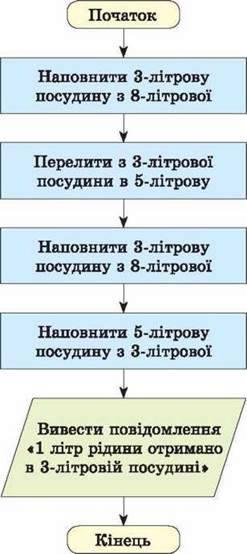ФОРМИ ПОДАННЯ АЛГОРИТМІВ