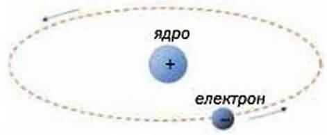 Речовини. Атоми, молекули