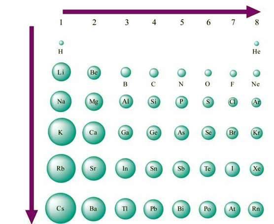 Періодичний закон і періодична система хімічних елементів Д. І. Менделєєва у світлі уявлень про будову атома