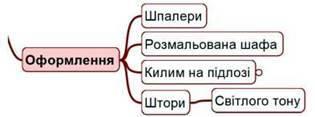 Карти знань