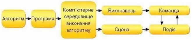 Середовище виконання алгоритму