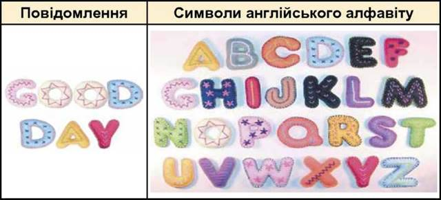 Поняття про символи та їх кодування
