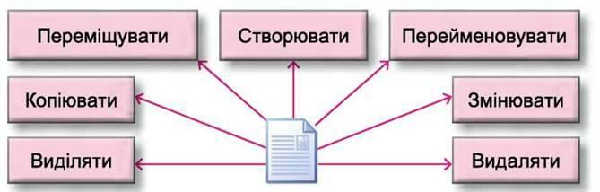 Виконання дій над компютерними обєктами