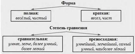 ШИМ управление