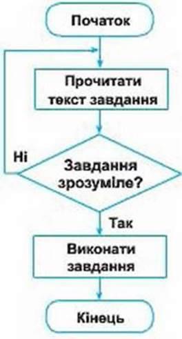 ТИПИ АЛГОРИТМІВ