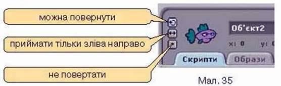 Створення та виконання алгоритмів у середовищі Скретч