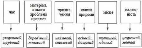 Групи прикметників за значенням: якісні, відносні, присвійні