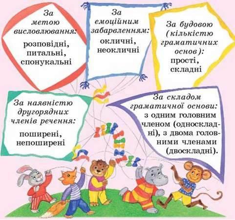Основні поняття до розділу Відомості із синтаксису та пунктуації
