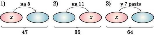 Розвязування текстових задач за допомогою рівнянь