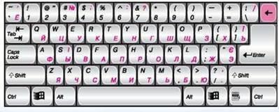 Знайомся, клавіатура