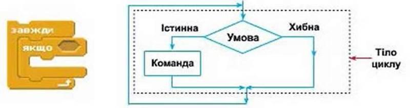 Складання та виконання алгоритмів з повторенням і розгалуженням