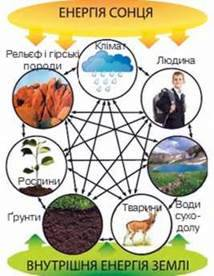 Природні комплекси. Географічна оболонка