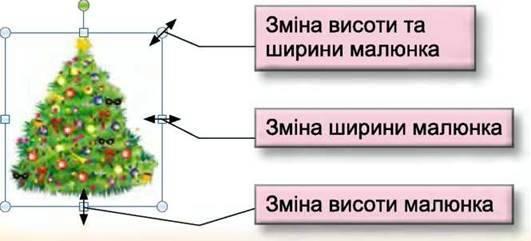 Вставлення зображень у текстовий документ
