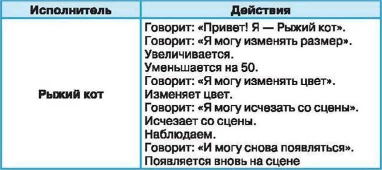 СИСТЕМА КОМАНД ИСПОЛНИТЕЛЯ