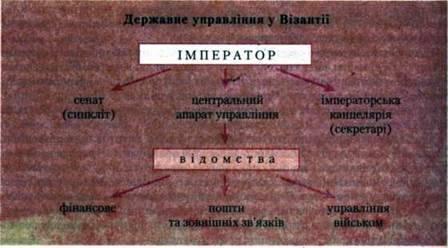 Візантійське суспільство, державне управління