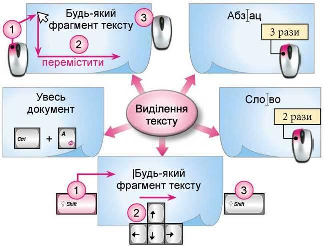 Створення і збереження документа Microsoft Word