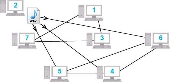 Компютерна мережа