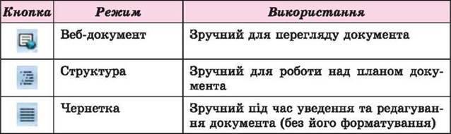 ТЕКСТОВИЙ ДОКУМЕНТ. ТЕКСТОВИЙ ПРОЦЕСОР WORD