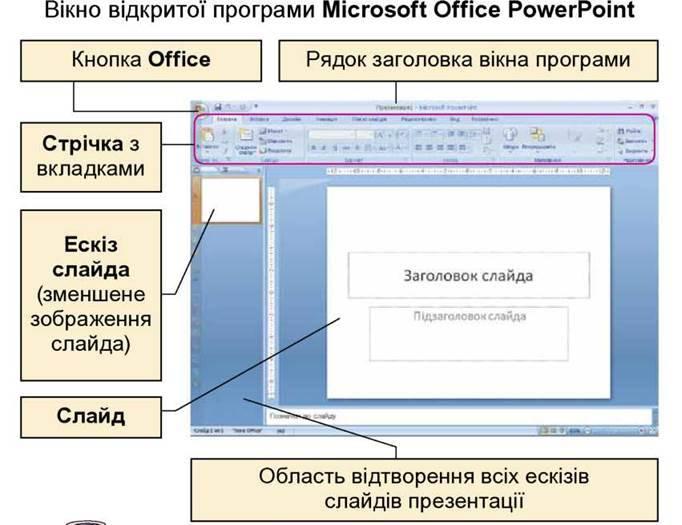 Середовище редактора презентацій