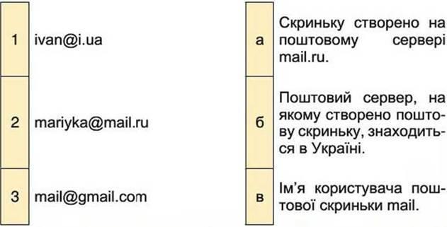Електронна скринька та електронне спілкування