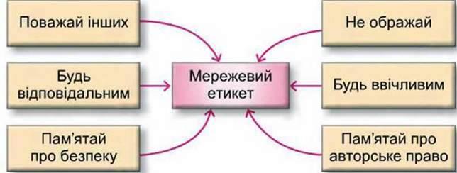 Етикет електронного спілкування