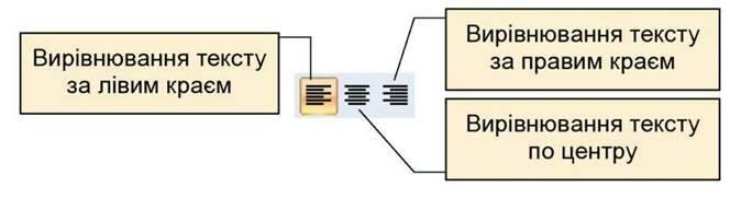 Форматування обєктів слайда