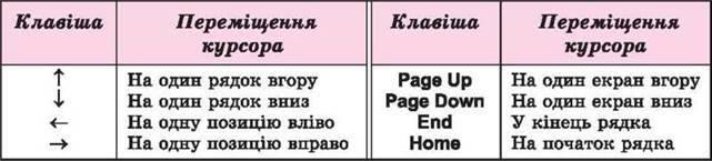 ТЕКСТОВИЙ ДОКУМЕНТ. ТЕКСТОВИЙ ПРОЦЕСОР LIBREOFFICE WRITER
