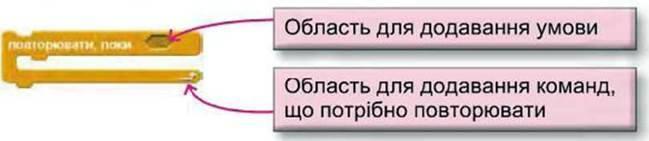 Алгоритм з повторенням