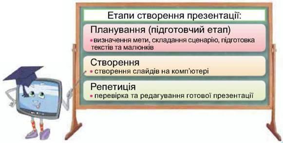 Плануємо презентацію