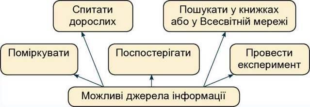 Приклад розробки проекту
