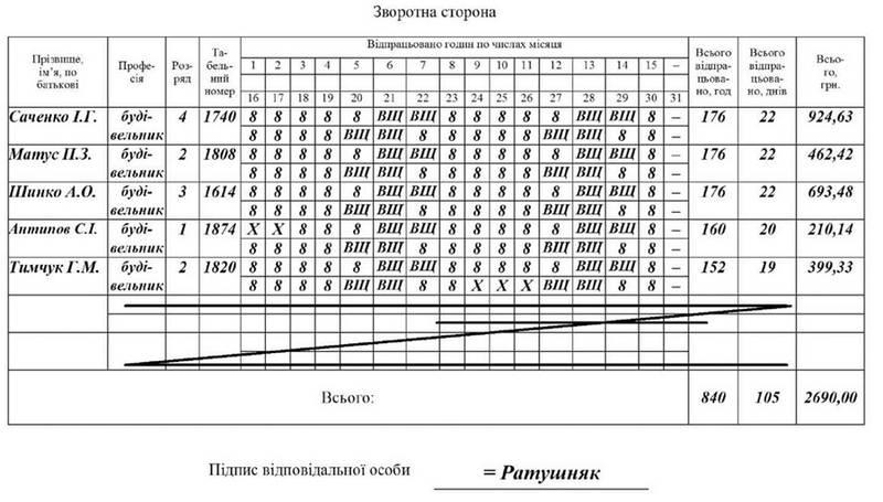 табель облку використання робочого часу форма no т-13