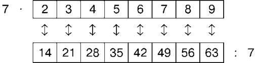 ТАБЛИЦЯ ДІЛЕННЯ НА 7 | Математика